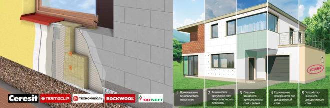 Отделка фасада дома виды материалов